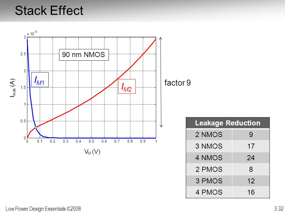 Stack Effect IM1 IM2 factor 9 90 nm NMOS Leakage Reduction 2 NMOS 9