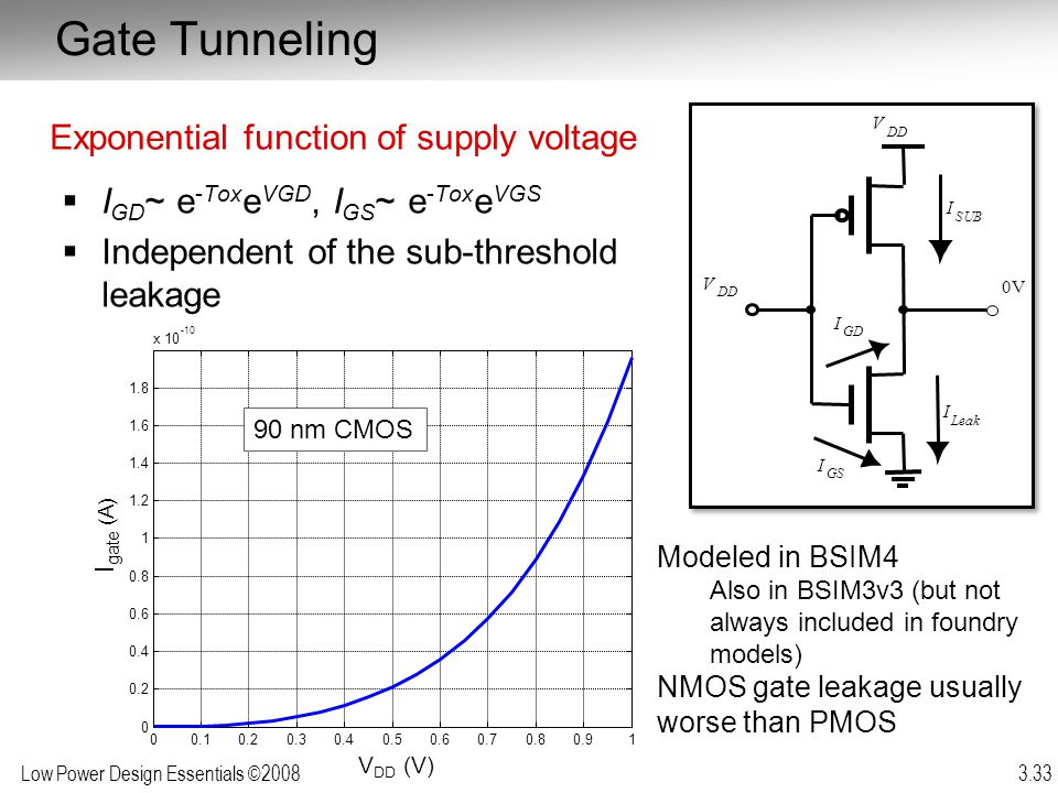 Gate Tunneling Exponential function of supply voltage