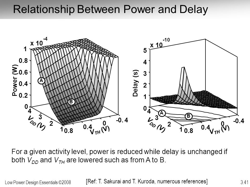 Relationship Between Power and Delay