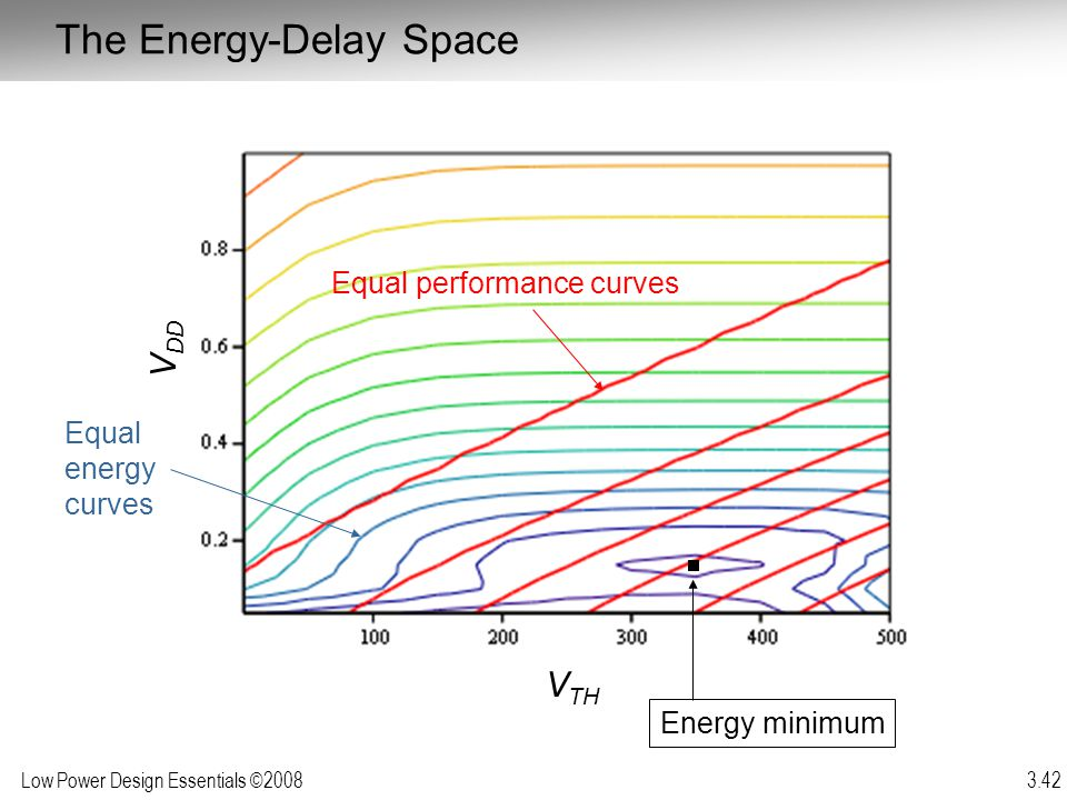 The Energy-Delay Space