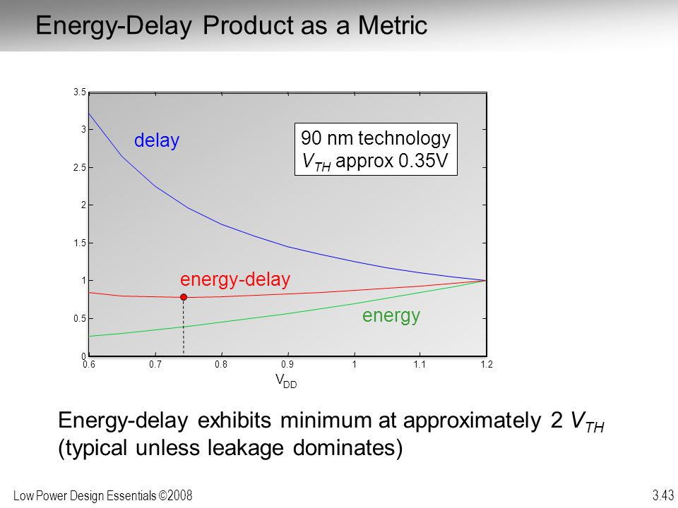 Energy-Delay Product as a Metric
