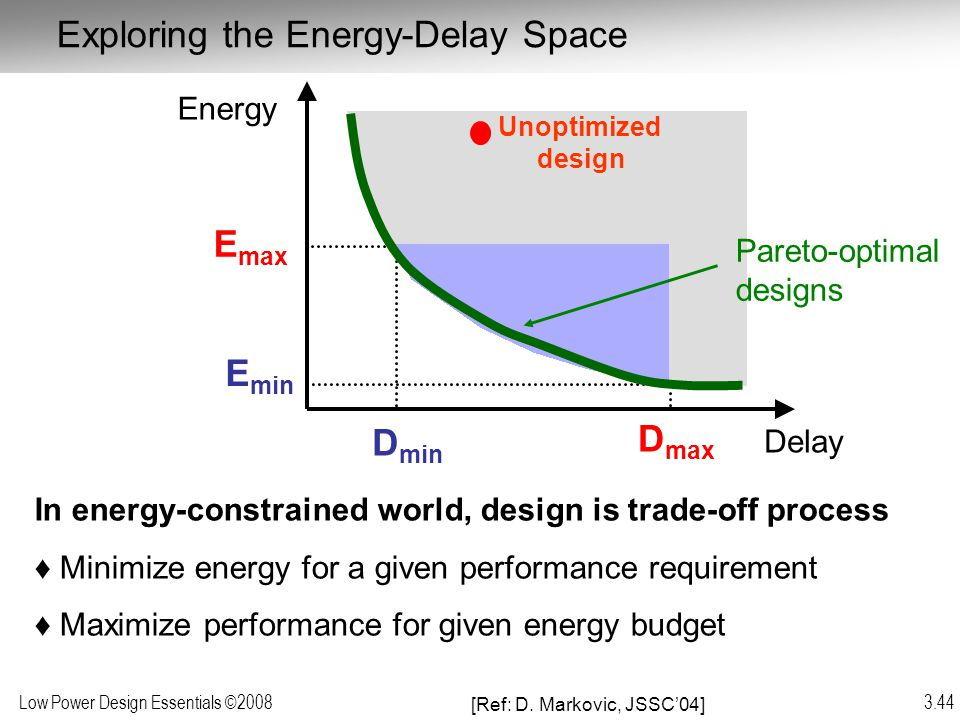 Exploring the Energy-Delay Space