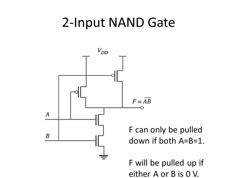 2-Input NAND Gate F can only be pulled down if both A=B=1.