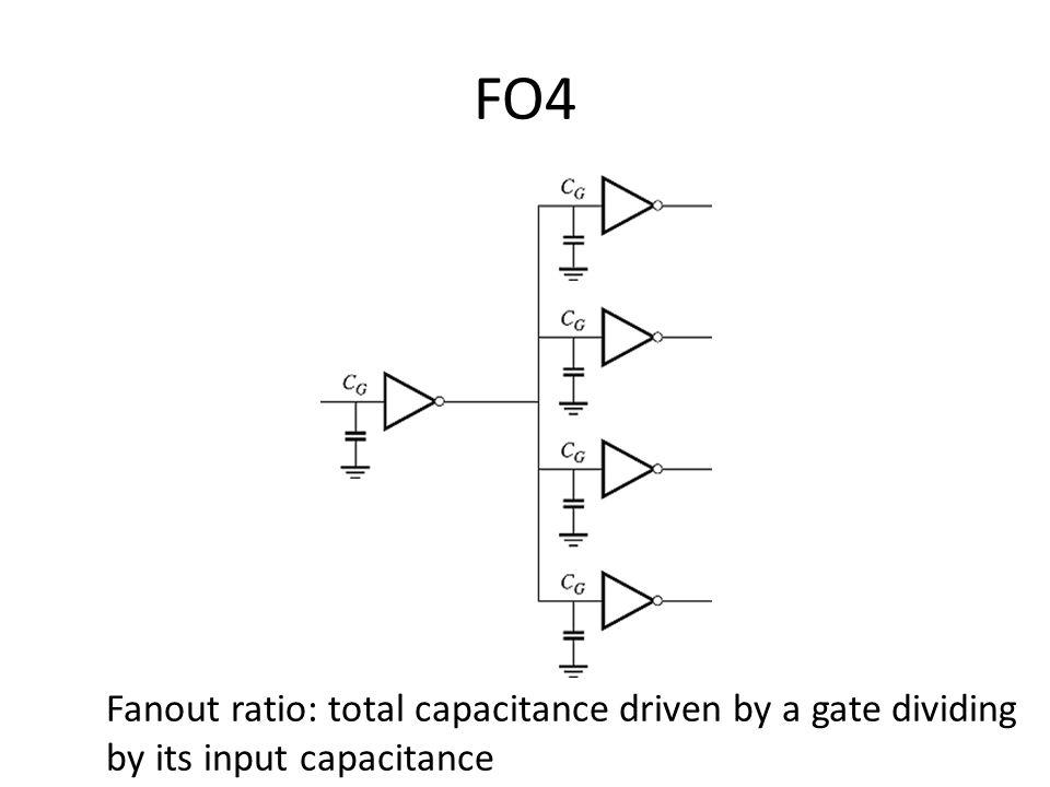 FO4 Fanout ratio: total capacitance driven by a gate dividing