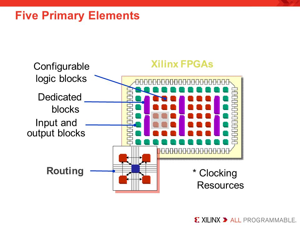 Five Primary Elements Xilinx FPGAs Configurable logic blocks