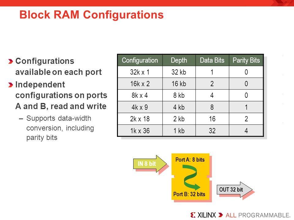Block RAM Configurations