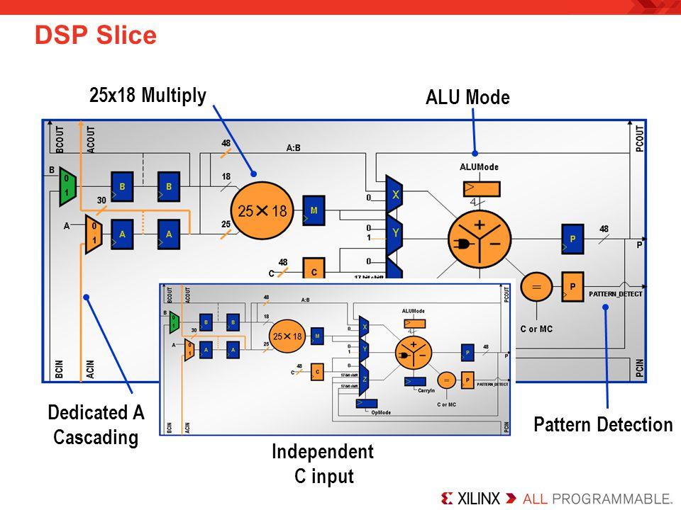DSP Slice 25x18 Multiply ALU Mode Dedicated A Cascading