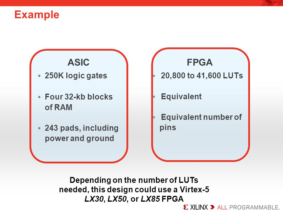 Example ASIC FPGA 250K logic gates Four 32-kb blocks of RAM