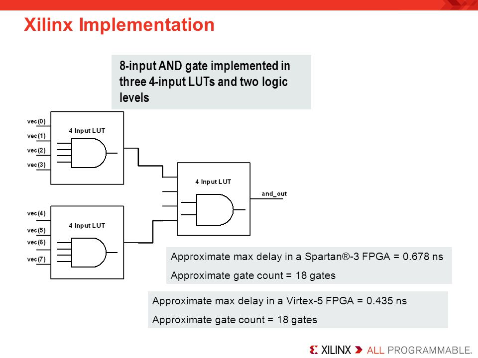Xilinx Implementation