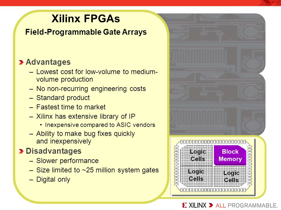 Xilinx FPGAs Field-Programmable Gate Arrays