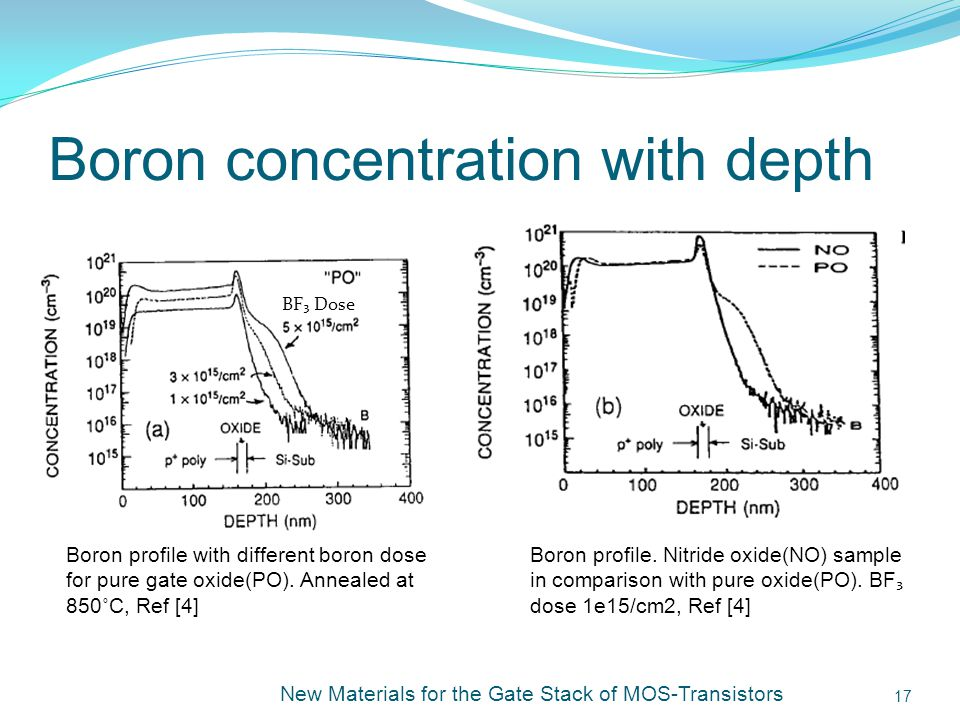 Boron concentration with depth