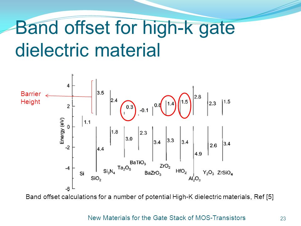 Band offset for high-k gate dielectric material