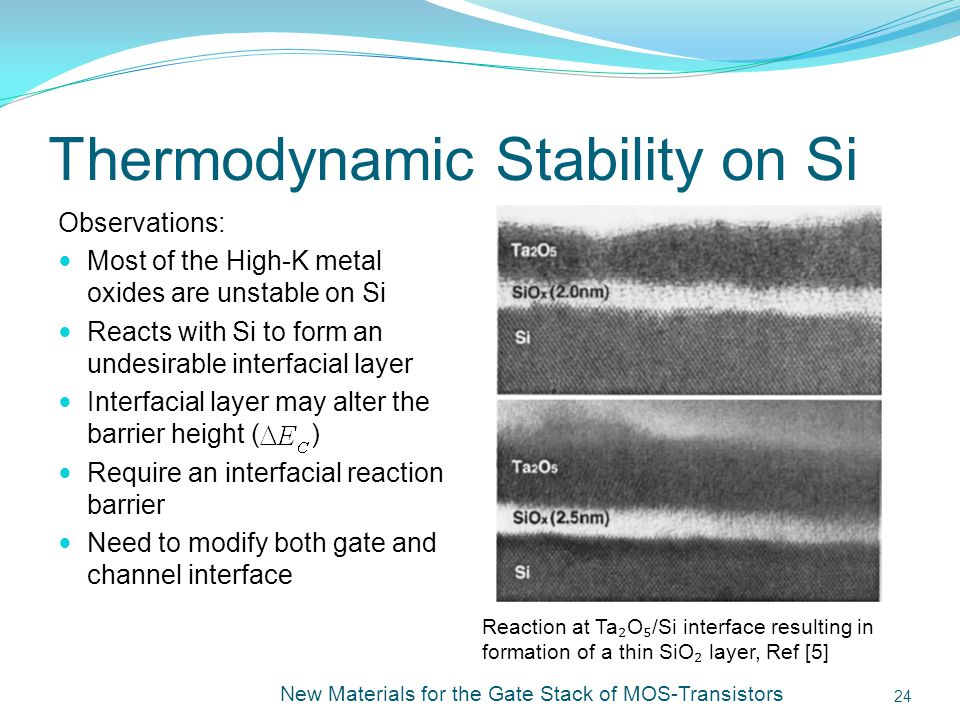 Thermodynamic Stability on Si