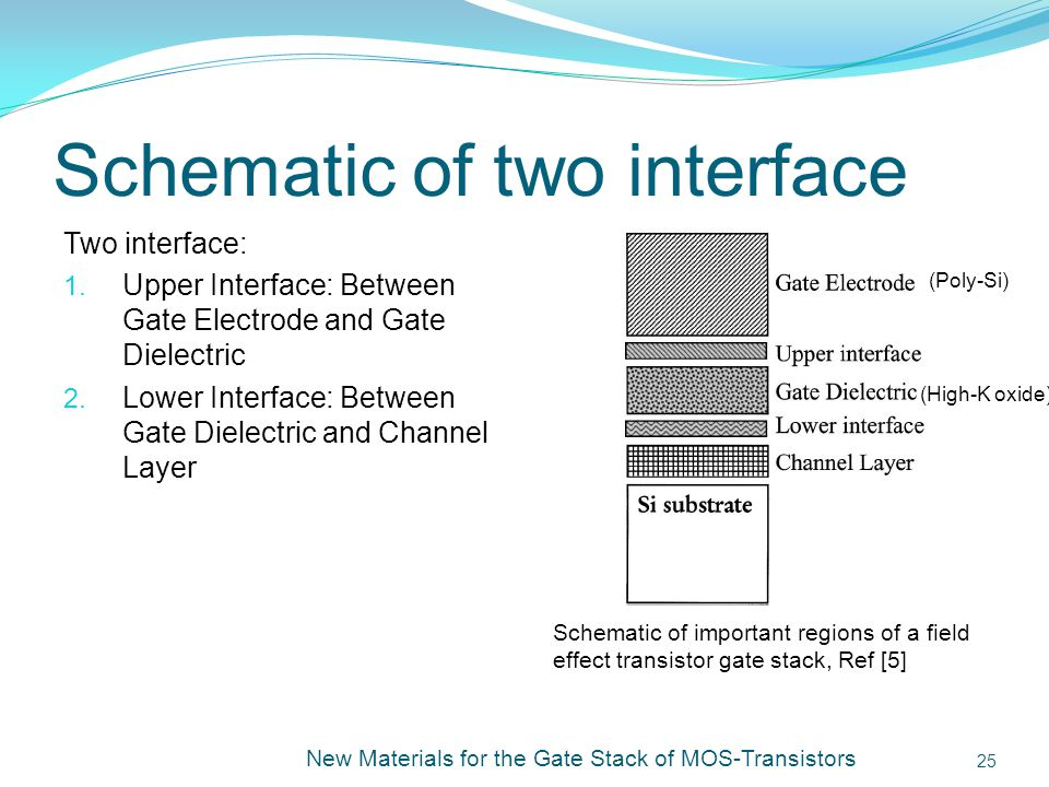 Schematic of two interface