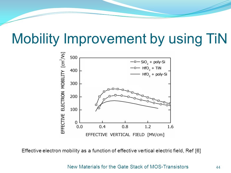 Mobility Improvement by using TiN