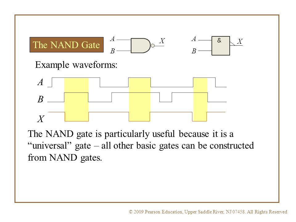 The NAND Gate Example waveforms: A B X