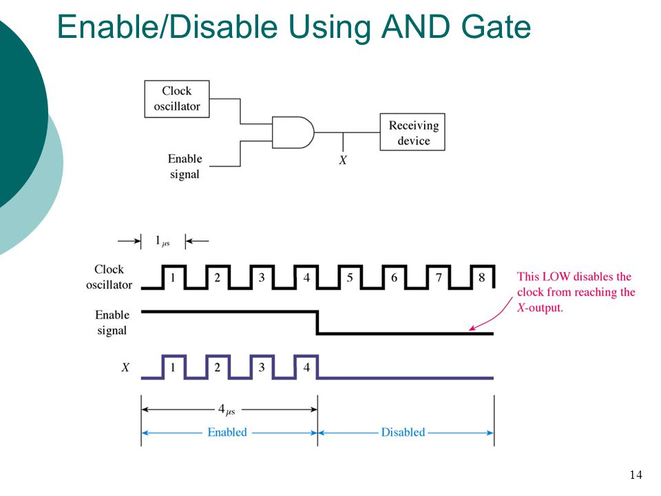 Enable/Disable Using AND Gate