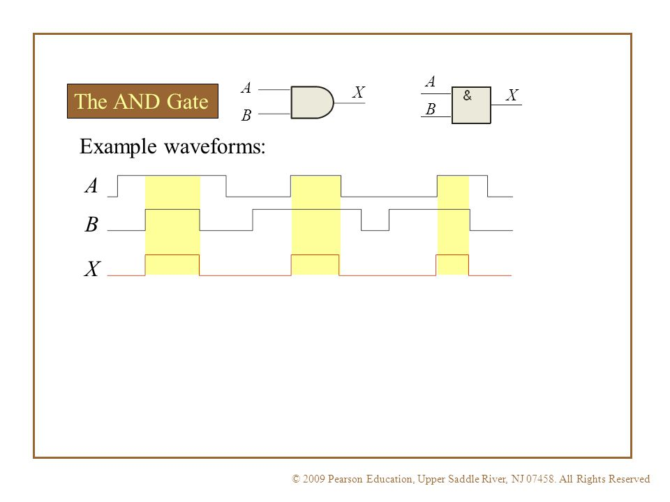 A A X The AND Gate X B B Example waveforms: A B X