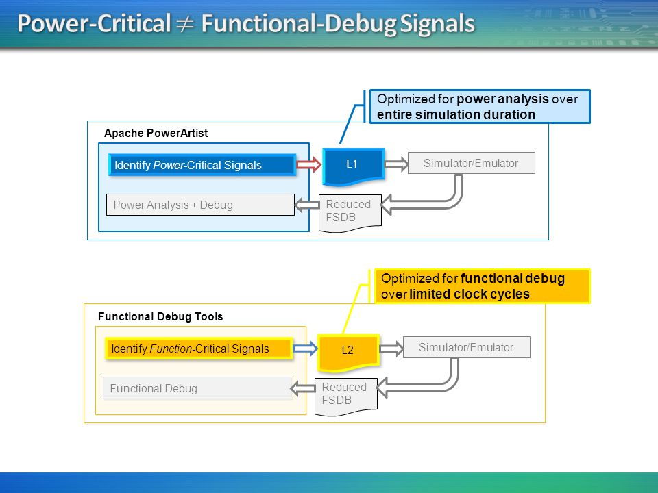 Power-Critical ≠ Functional-Debug Signals