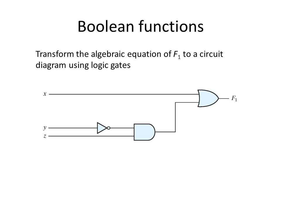 Boolean functions Transform the algebraic equation of F1 to a circuit diagram using logic gates