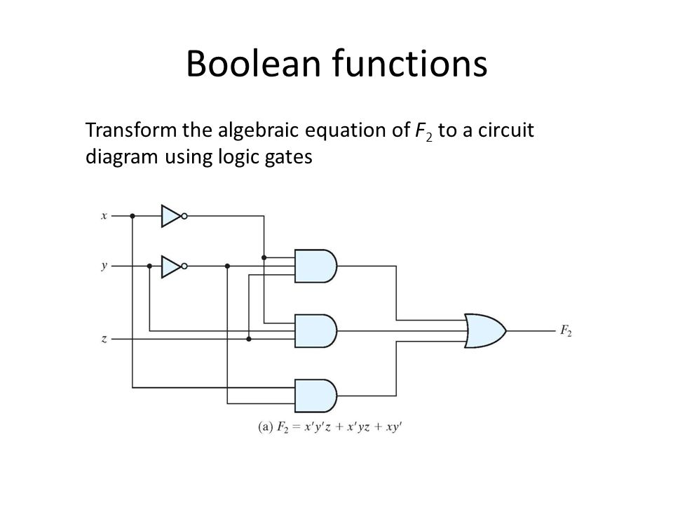 Boolean functions Transform the algebraic equation of F2 to a circuit diagram using logic gates
