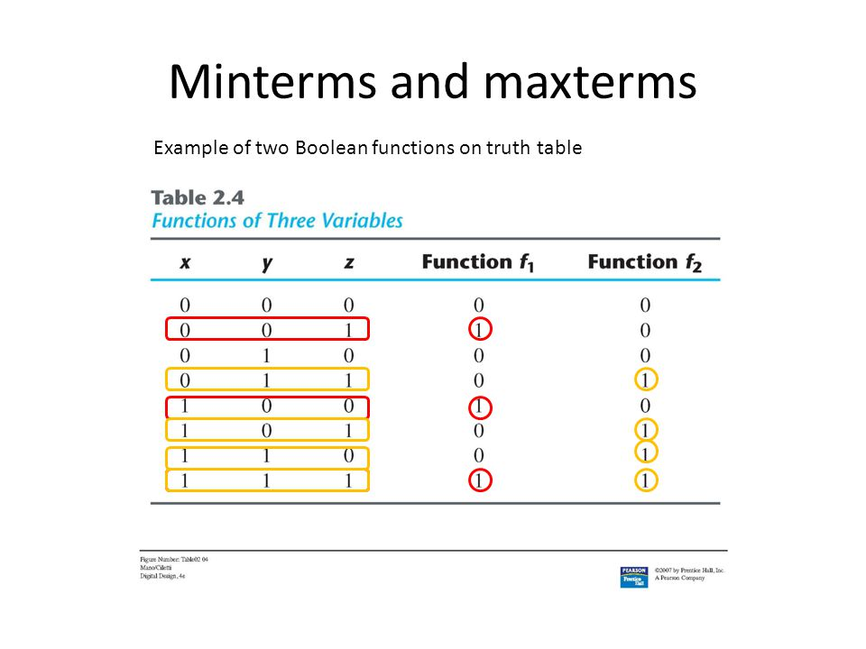 Minterms and maxterms Example of two Boolean functions on truth table