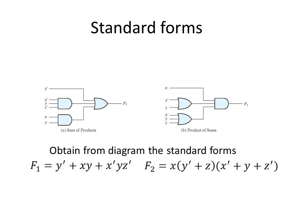 Standard forms Obtain from diagram the standard forms