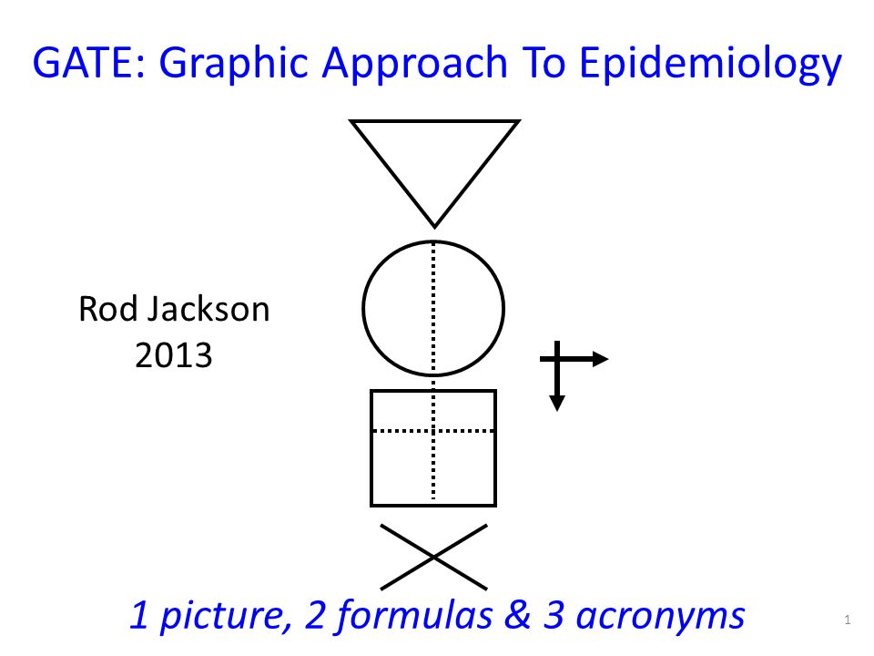 GATE: Graphic Approach To Epidemiology