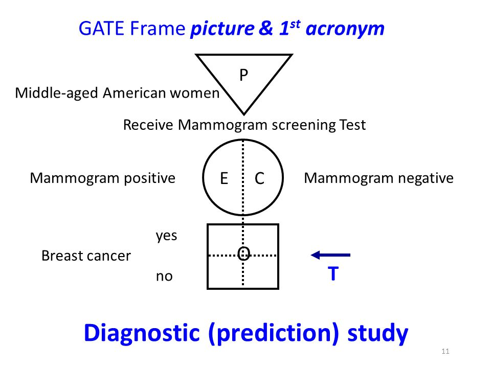 Diagnostic (prediction) study