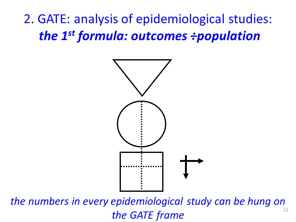 2. GATE: analysis of epidemiological studies: the 1st formula: outcomes ÷population