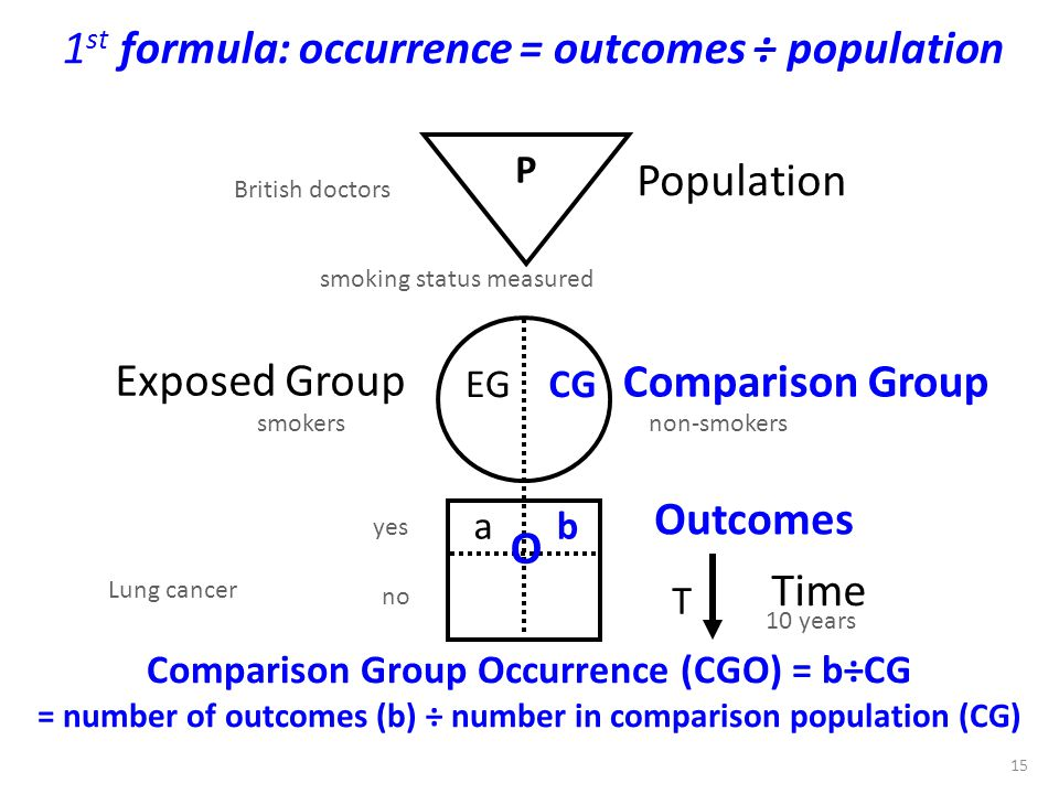 1st formula: occurrence = outcomes ÷ population