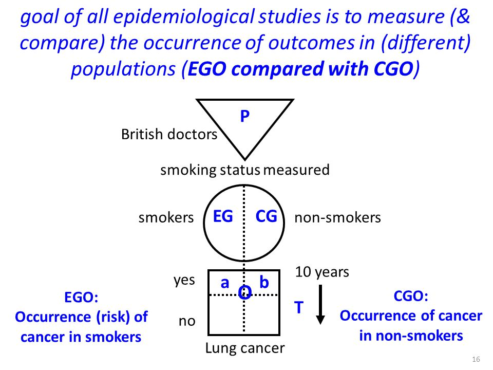 goal of all epidemiological studies is to measure (& compare) the occurrence of outcomes in (different) populations (EGO compared with CGO)