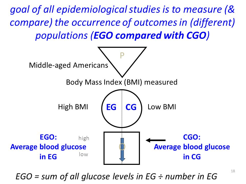Average blood glucose in EG Average blood glucose in CG