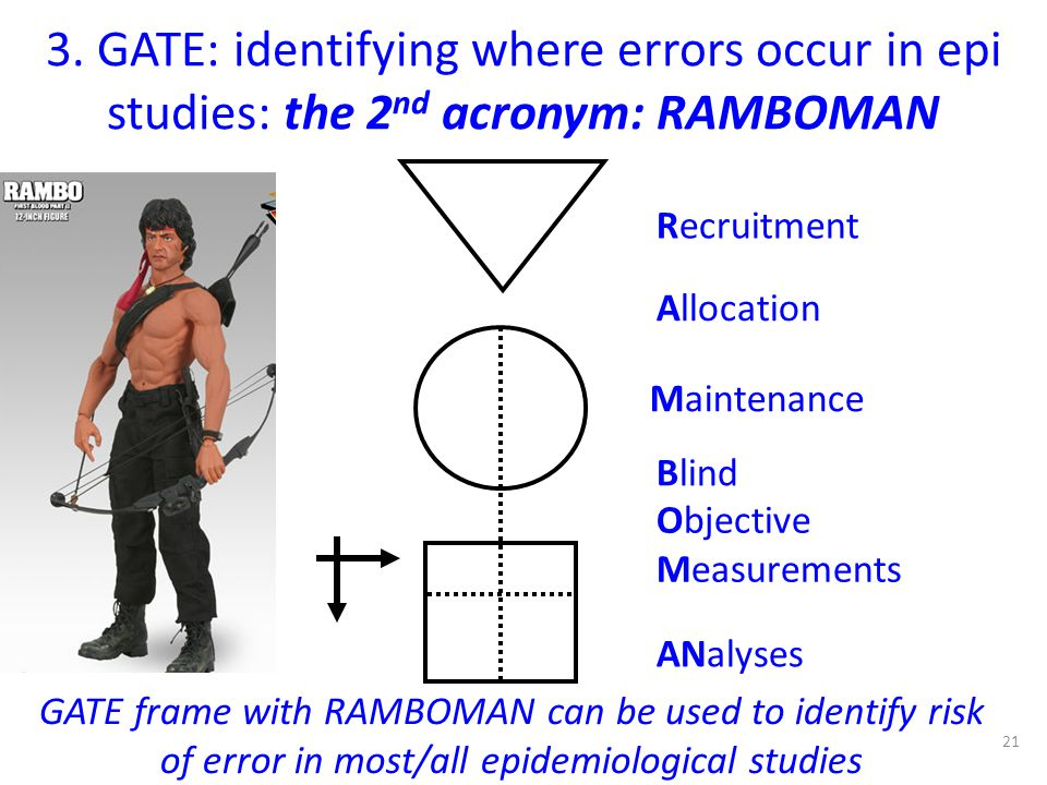 3. GATE: identifying where errors occur in epi studies: the 2nd acronym: RAMBOMAN