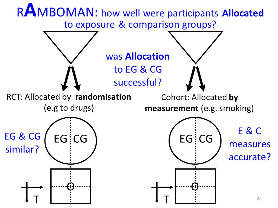 RAMBOMAN: how well were participants Allocated to exposure & comparison groups