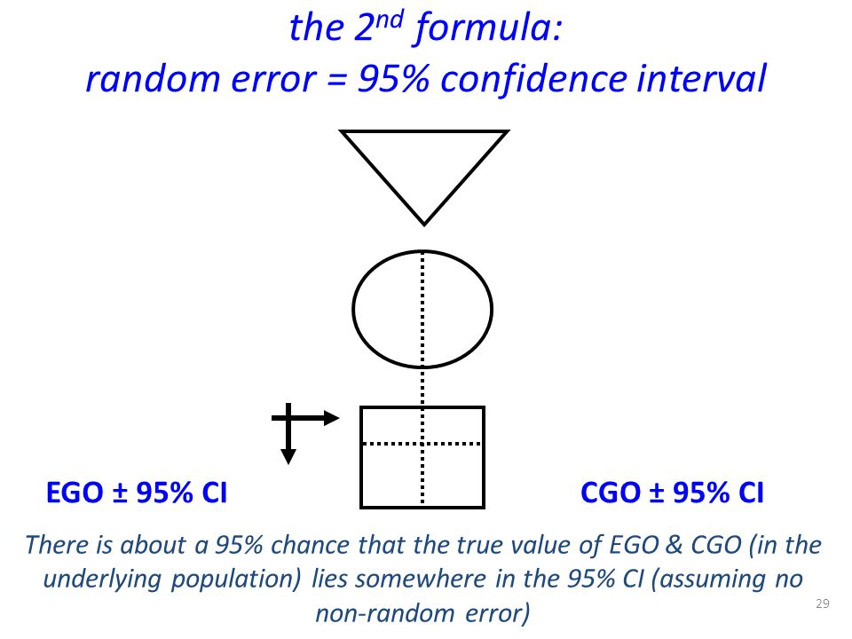 the 2nd formula: random error = 95% confidence interval