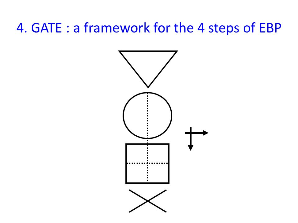 4. GATE : a framework for the 4 steps of EBP