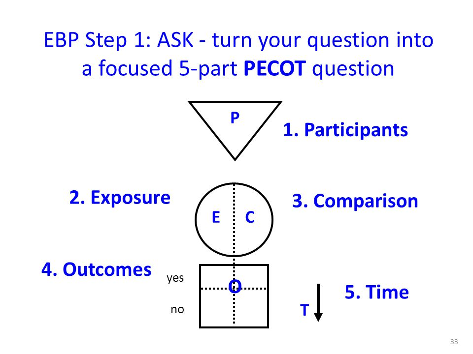 EBP Step 1: ASK - turn your question into a focused 5-part PECOT question