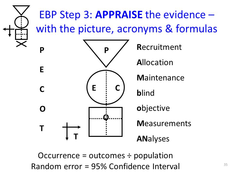 EBP Step 3: APPRAISE the evidence – with the picture, acronyms & formulas