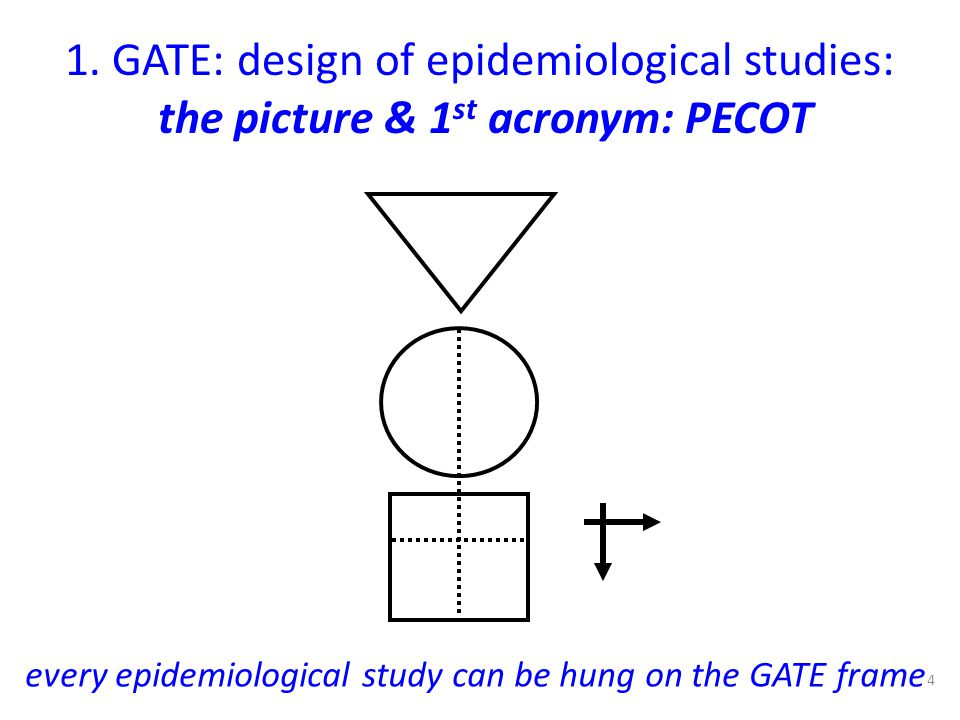every epidemiological study can be hung on the GATE frame