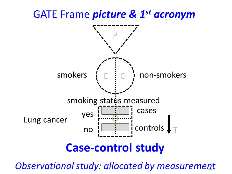 Case-control study GATE Frame picture & 1st acronym O