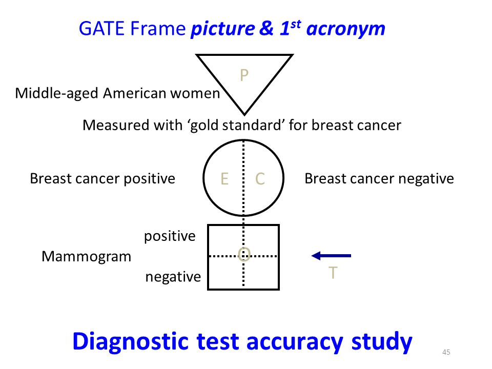 Diagnostic test accuracy study