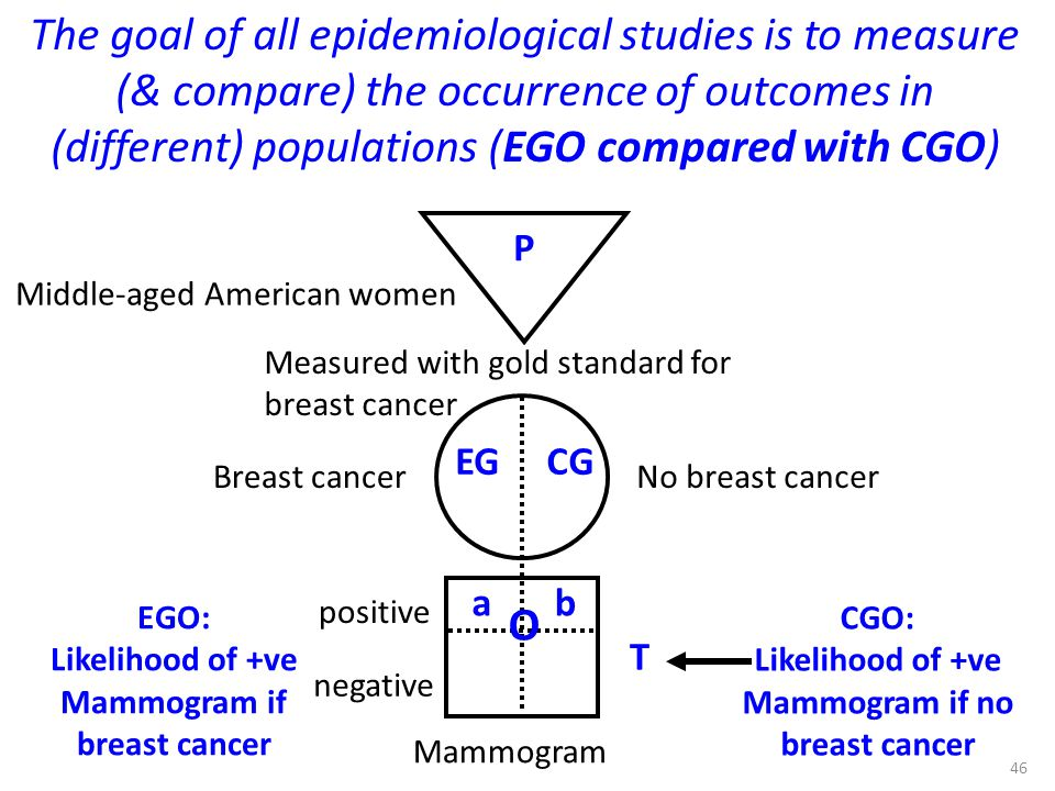Mammogram if breast cancer Mammogram if no breast cancer