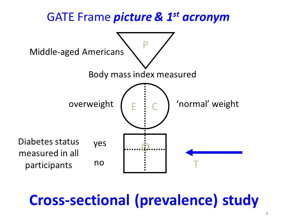 Cross-sectional (prevalence) study