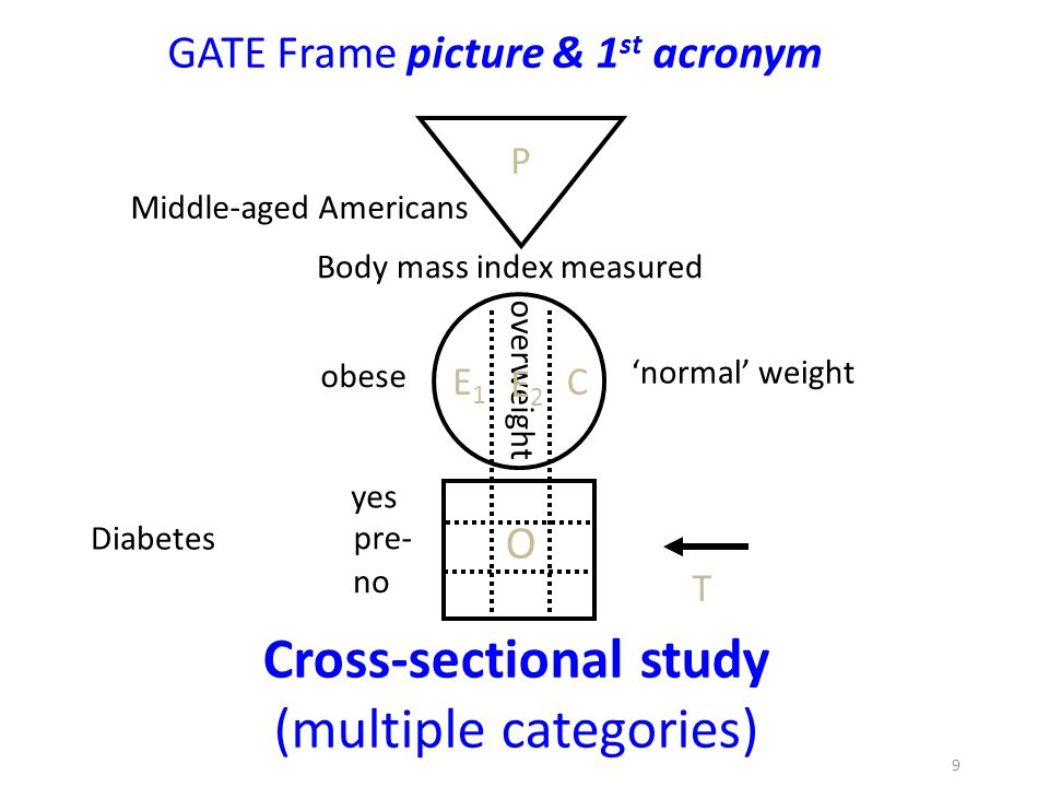 Cross-sectional study (multiple categories)