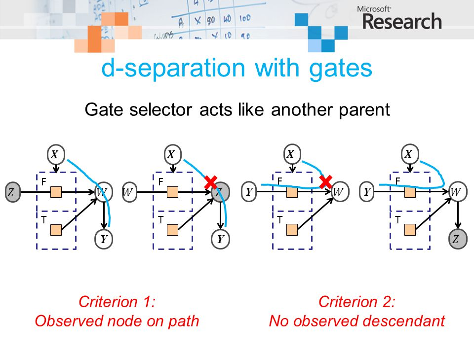 d-separation with gates