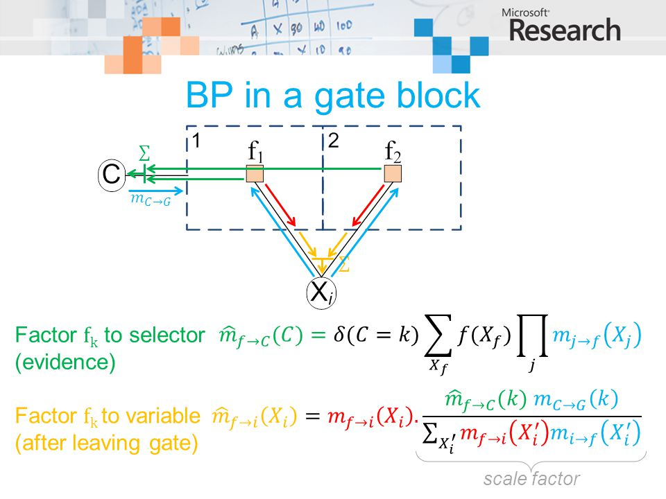 BP in a gate block 𝑚 𝑓→𝐶 (𝐶)=𝛿(𝐶=𝑘) 𝑋 𝑓 𝑓( 𝑋 𝑓 ) 𝑗 𝑚 𝑗→𝑓 𝑋 𝑗