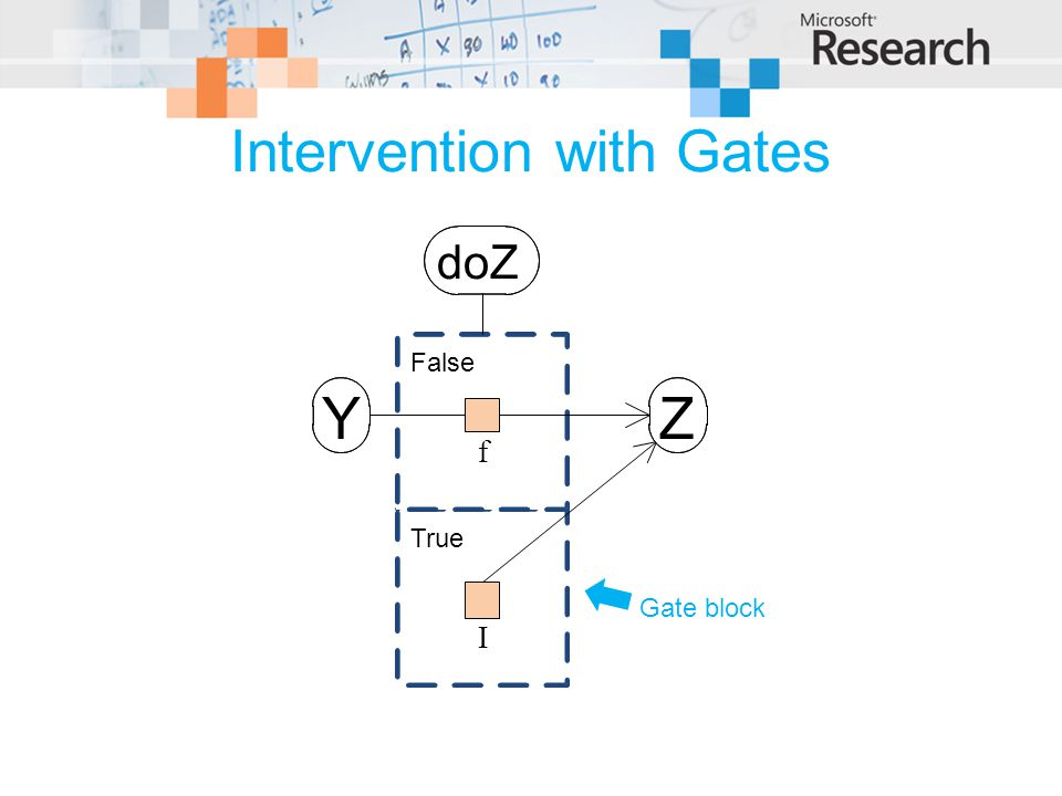 Intervention with Gates