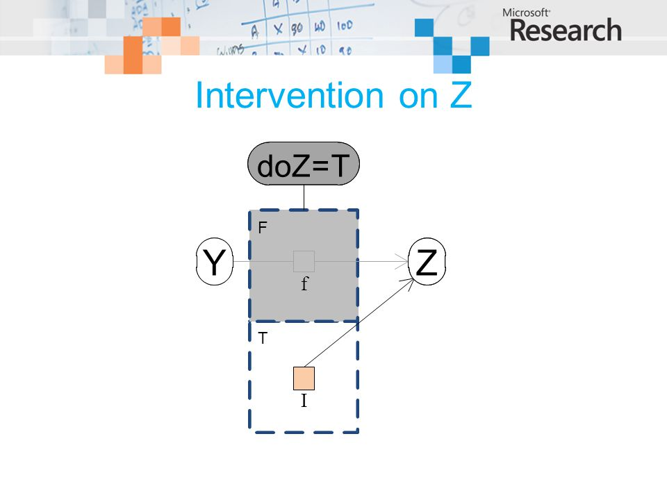Intervention on Z doZ = T F Y Z f T I