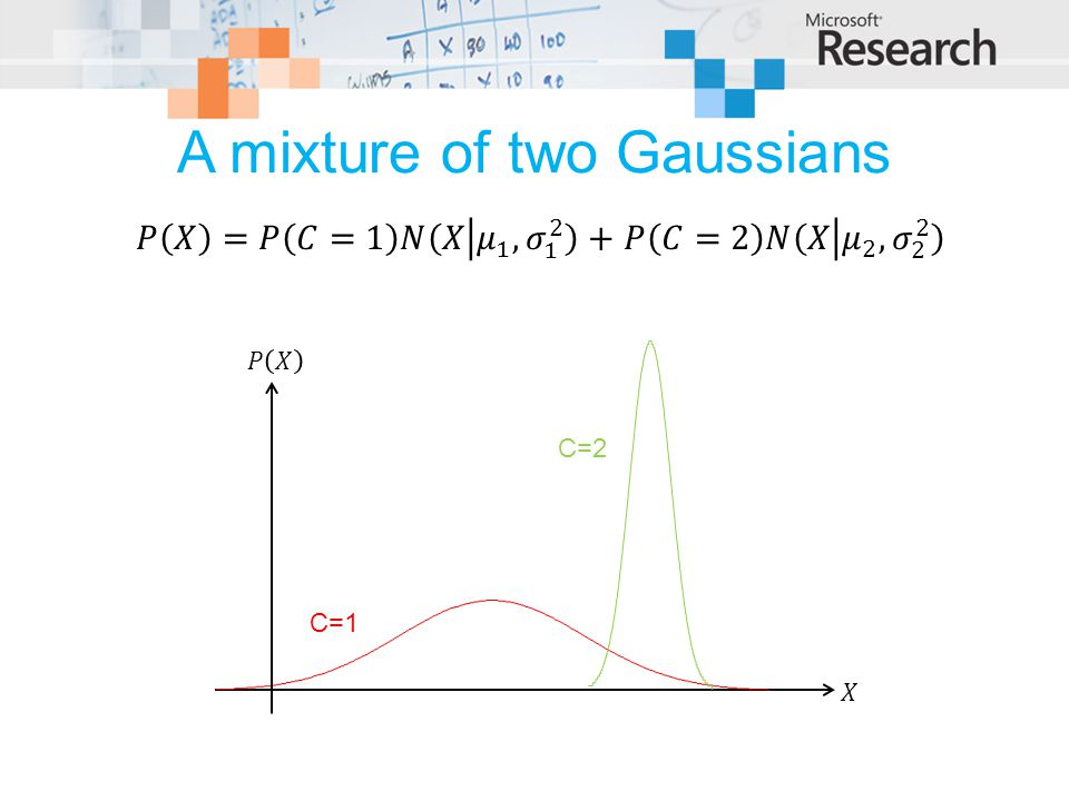 A mixture of two Gaussians